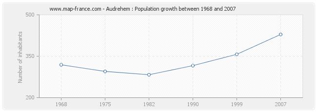 Population Audrehem