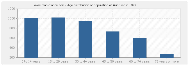 Age distribution of population of Audruicq in 1999
