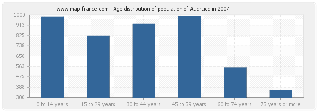 Age distribution of population of Audruicq in 2007