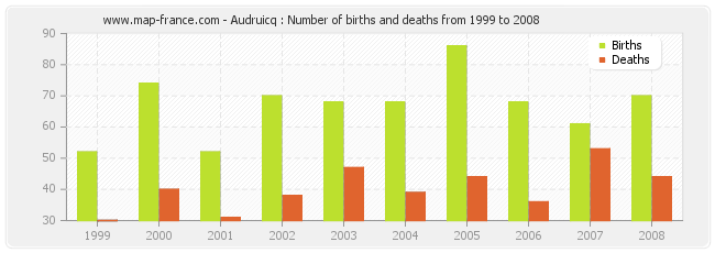 Audruicq : Number of births and deaths from 1999 to 2008