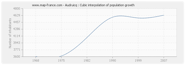 Audruicq : Cubic interpolation of population growth