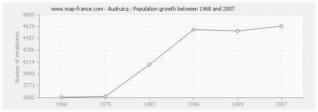 Population Audruicq