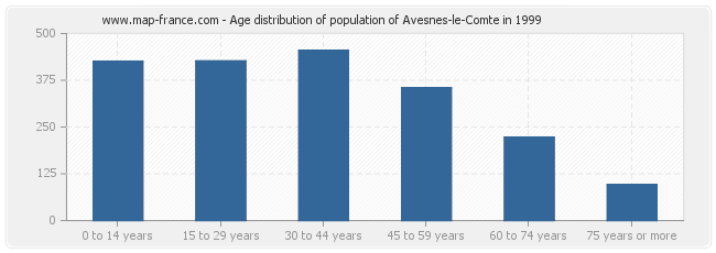 Age distribution of population of Avesnes-le-Comte in 1999
