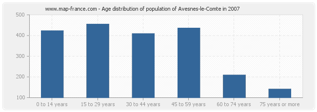 Age distribution of population of Avesnes-le-Comte in 2007