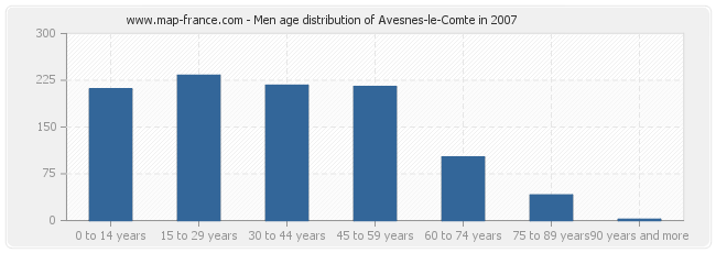 Men age distribution of Avesnes-le-Comte in 2007