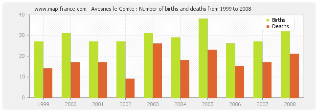 Avesnes-le-Comte : Number of births and deaths from 1999 to 2008