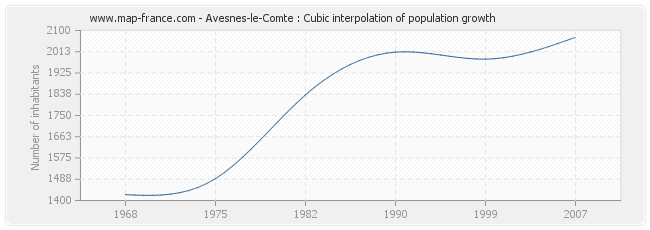 Avesnes-le-Comte : Cubic interpolation of population growth