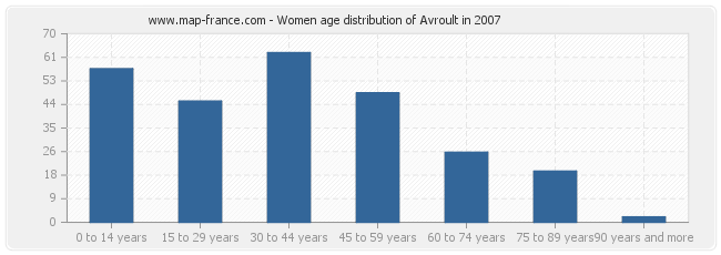 Women age distribution of Avroult in 2007