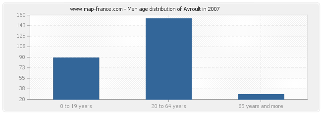 Men age distribution of Avroult in 2007