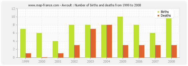 Avroult : Number of births and deaths from 1999 to 2008