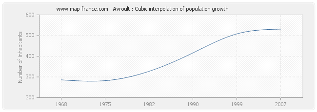 Avroult : Cubic interpolation of population growth