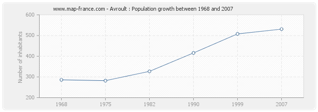 Population Avroult