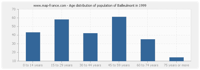 Age distribution of population of Bailleulmont in 1999
