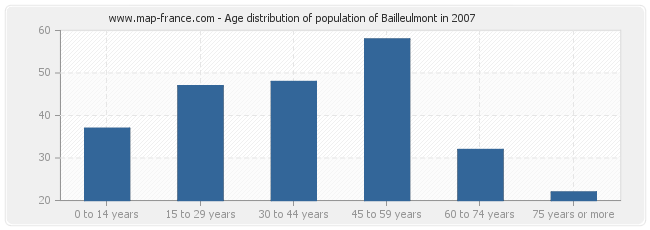 Age distribution of population of Bailleulmont in 2007