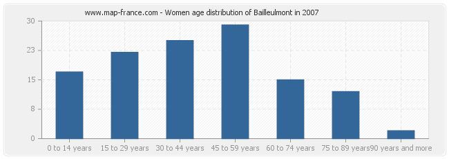 Women age distribution of Bailleulmont in 2007