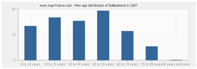 Men age distribution of Bailleulmont in 2007