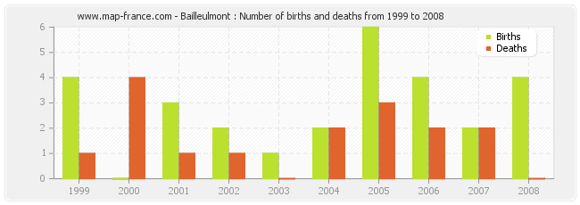 Bailleulmont : Number of births and deaths from 1999 to 2008