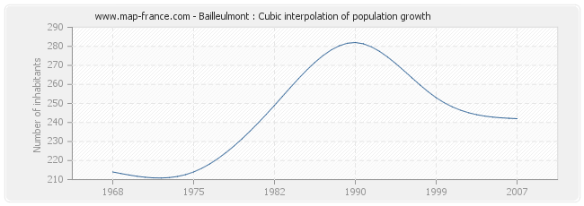Bailleulmont : Cubic interpolation of population growth