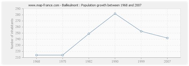Population Bailleulmont