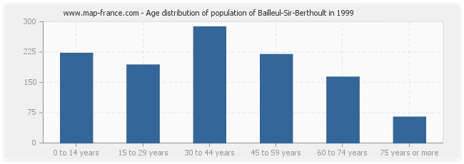 Age distribution of population of Bailleul-Sir-Berthoult in 1999