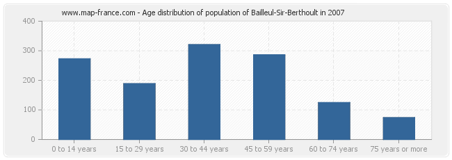 Age distribution of population of Bailleul-Sir-Berthoult in 2007