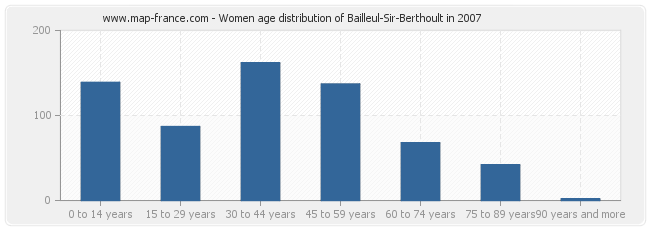 Women age distribution of Bailleul-Sir-Berthoult in 2007