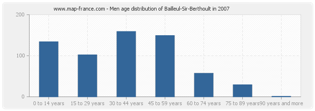 Men age distribution of Bailleul-Sir-Berthoult in 2007