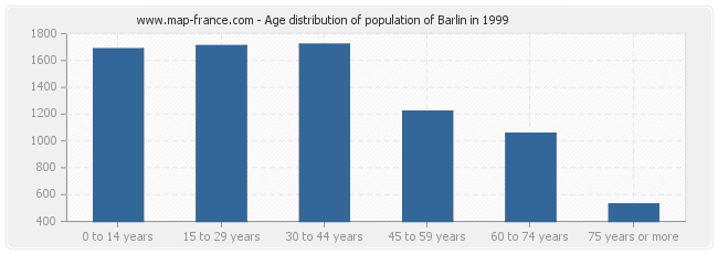 Age distribution of population of Barlin in 1999