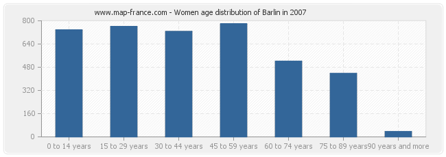 Women age distribution of Barlin in 2007
