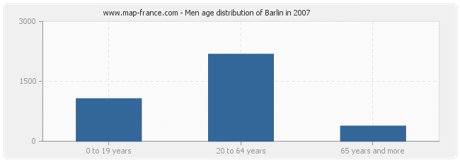 Men age distribution of Barlin in 2007