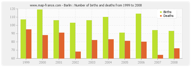 Barlin : Number of births and deaths from 1999 to 2008