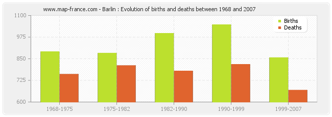 Barlin : Evolution of births and deaths between 1968 and 2007