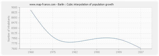 Barlin : Cubic interpolation of population growth