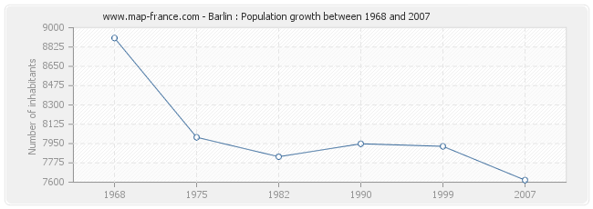 Population Barlin