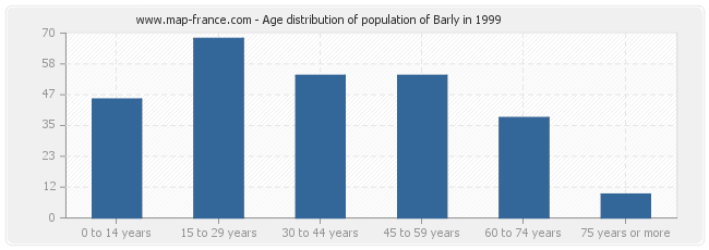 Age distribution of population of Barly in 1999