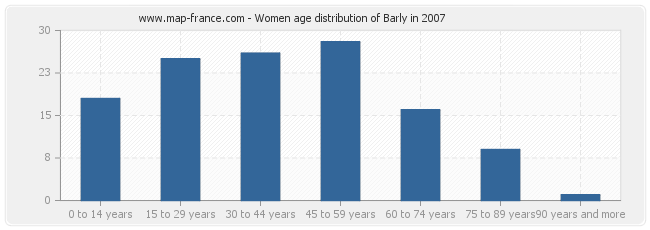 Women age distribution of Barly in 2007