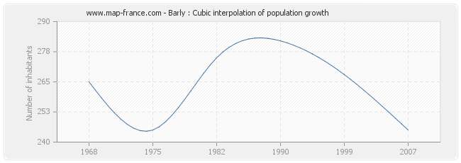 Barly : Cubic interpolation of population growth