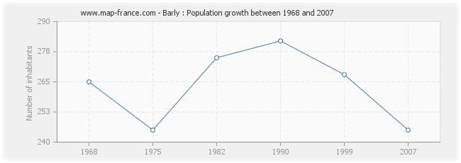 Population Barly