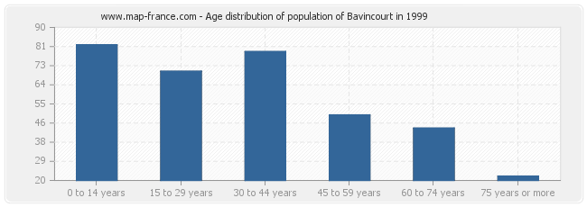 Age distribution of population of Bavincourt in 1999