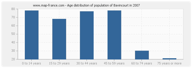 Age distribution of population of Bavincourt in 2007