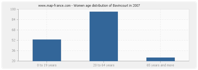 Women age distribution of Bavincourt in 2007