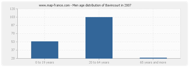 Men age distribution of Bavincourt in 2007