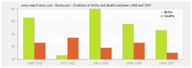 Bavincourt : Evolution of births and deaths between 1968 and 2007
