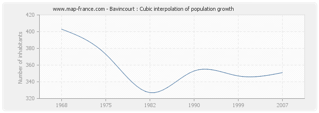 Bavincourt : Cubic interpolation of population growth