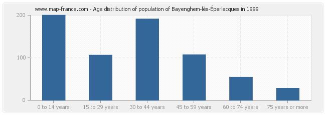 Age distribution of population of Bayenghem-lès-Éperlecques in 1999