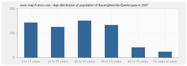 Age distribution of population of Bayenghem-lès-Éperlecques in 2007
