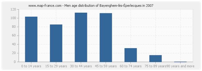 Men age distribution of Bayenghem-lès-Éperlecques in 2007