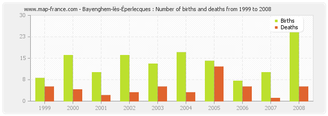 Bayenghem-lès-Éperlecques : Number of births and deaths from 1999 to 2008