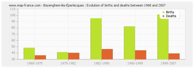 Bayenghem-lès-Éperlecques : Evolution of births and deaths between 1968 and 2007