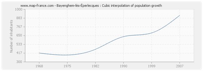 Bayenghem-lès-Éperlecques : Cubic interpolation of population growth